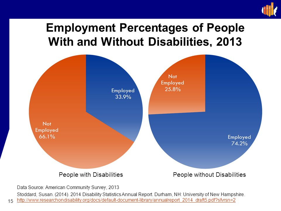 Employment Percentages of People With and Without Disabilities, 2013