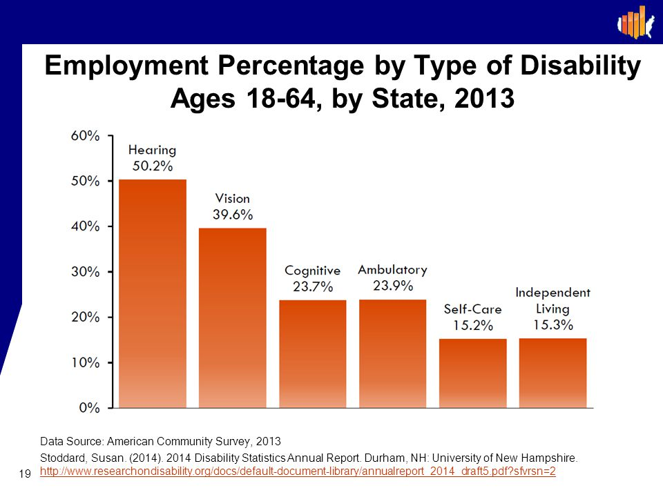 Employment Percentage by Type of Disability Ages 18-64, by State, 2013