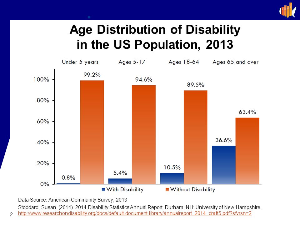 Age Distribution of Disability in the US Population, 2013