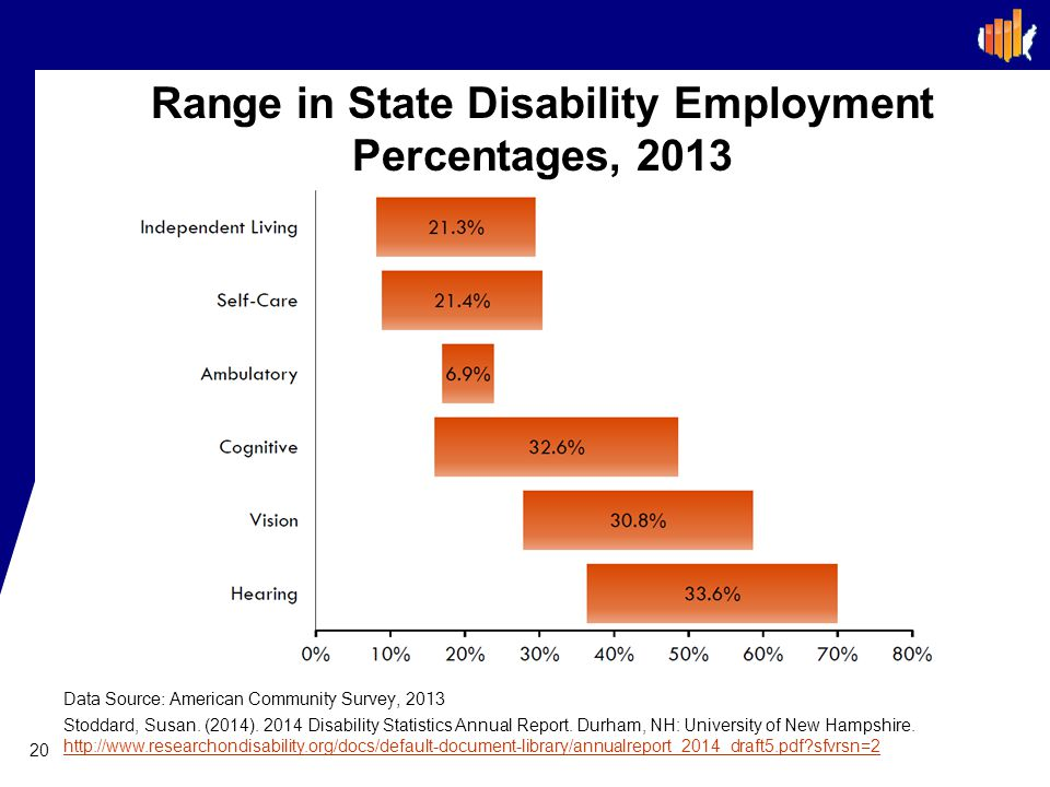 Range in State Disability Employment Percentages, 2013