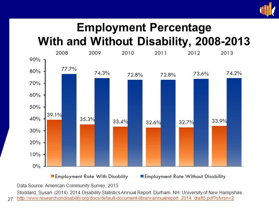 Employment Percentage With and Without Disability, 2008-2013