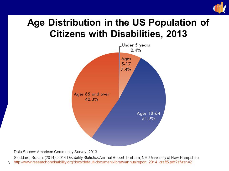 Age Distribution in the US Population of Citizens with Disabilities, 2013