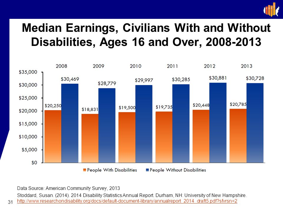 Median Earnings, Civilians With and Without Disabilities, Ages 16 and Over, 2008-2013