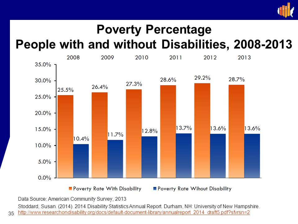 Poverty Percentage People with and without Disabilities, 2008-2013
