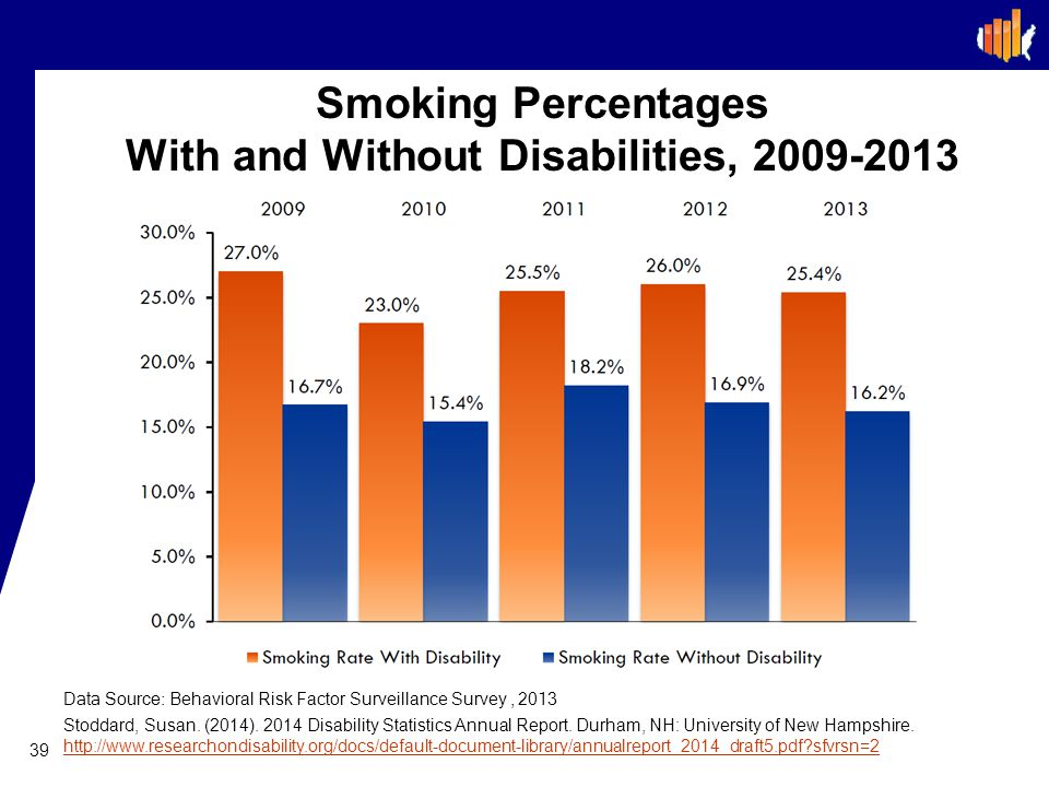 Smoking Percentages With and Without Disabilities, 2009-2013