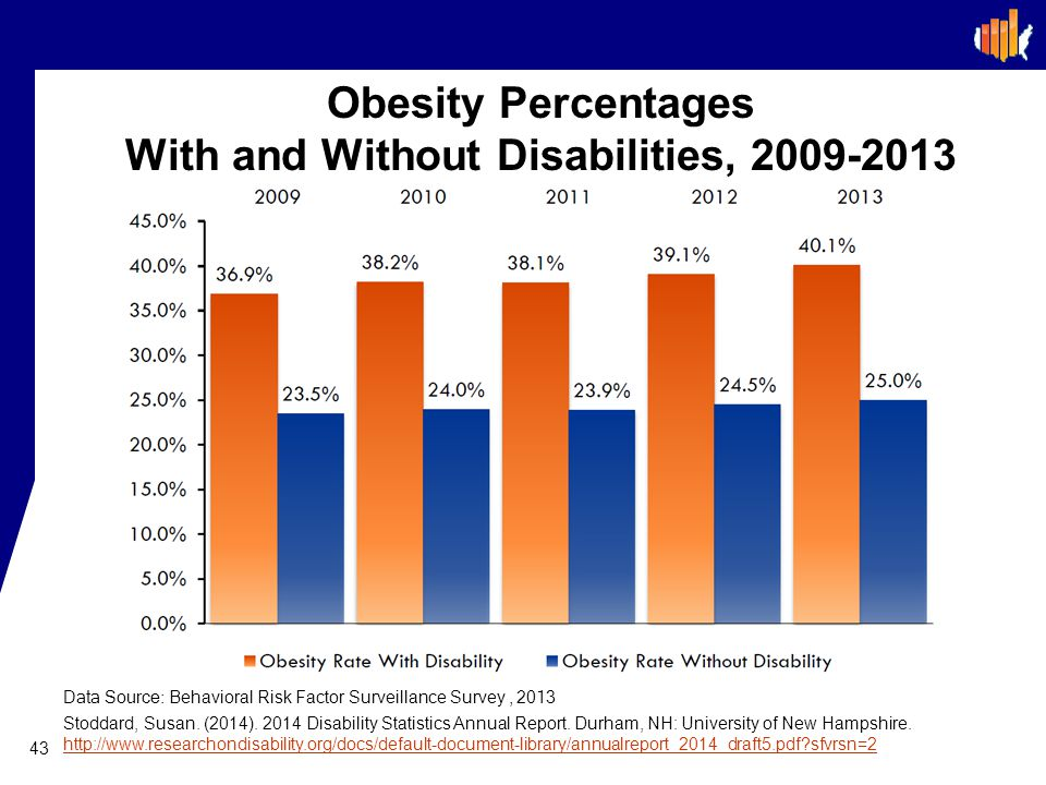 Obesity Percentages With and Without Disabilities, 2009-2013