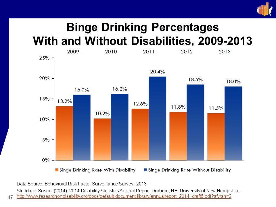 Binge Drinking Percentages With and Without Disabilities, 2009-2013