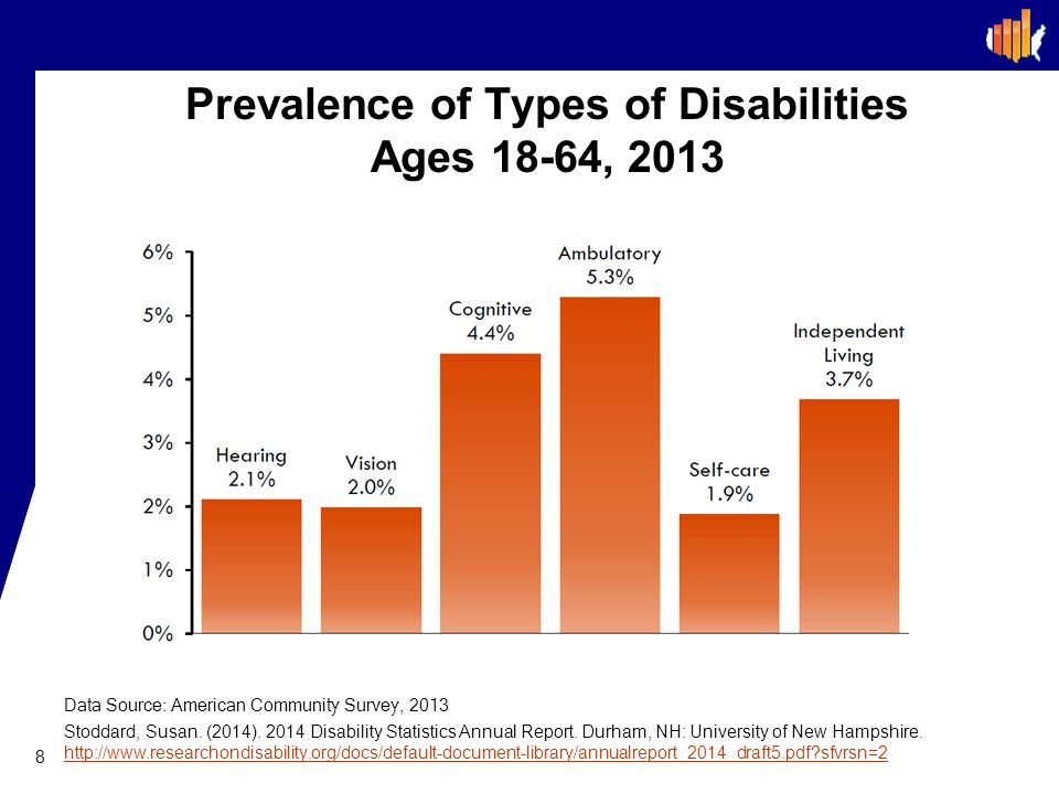 Prevalence of Types of Disabilities Ages 18-64, 2013