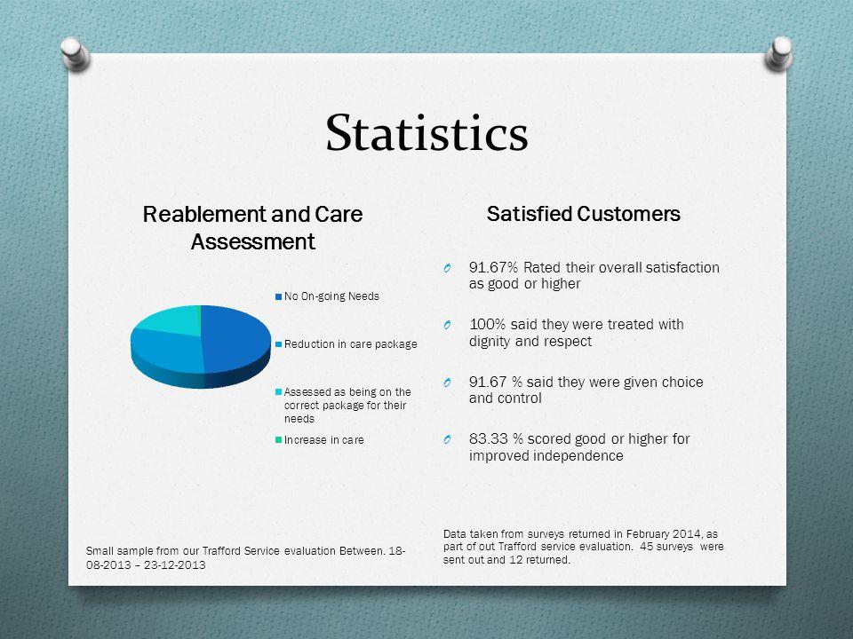 Statistics Satisfied Customers