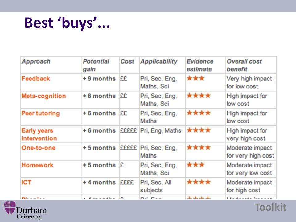 Best 'buys'... Toolkit