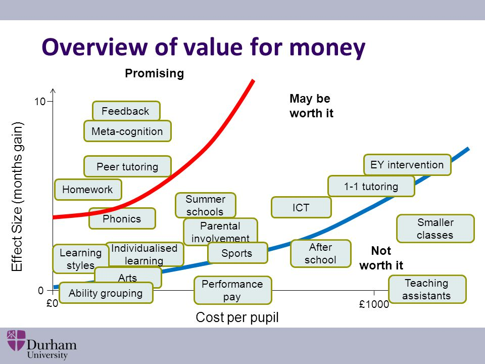Overview of value for money