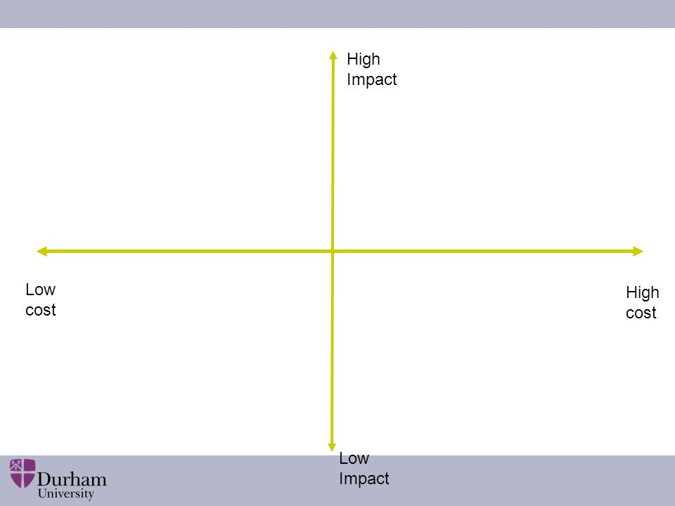 High Impact Low cost High cost Low Impact Questions: