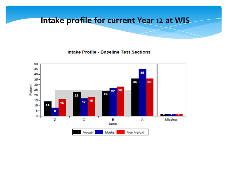 Intake profile for current Year 12 at WIS