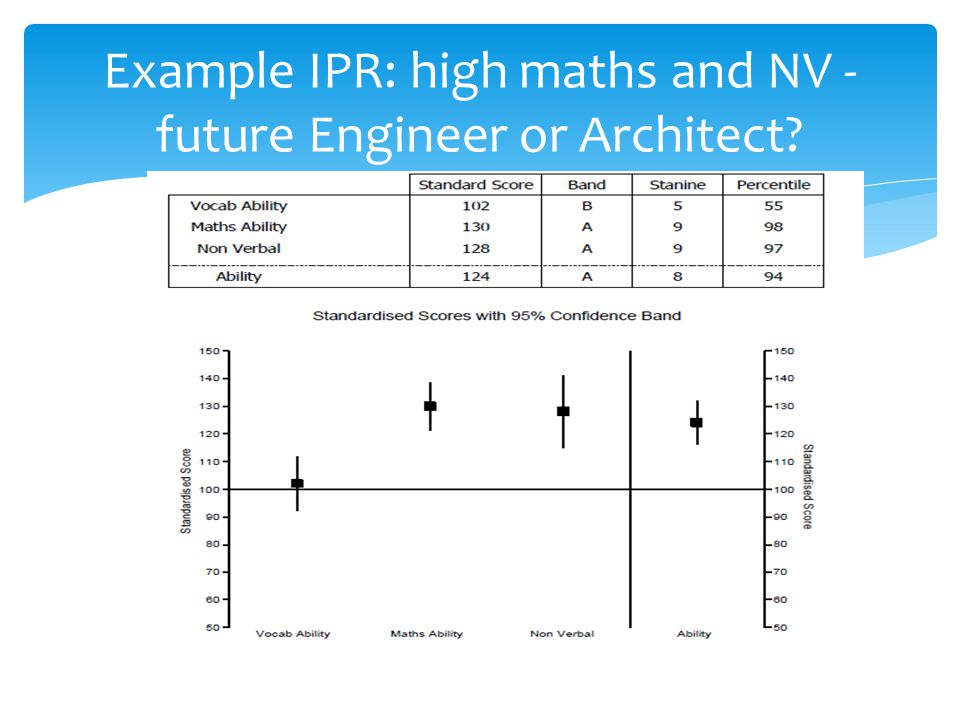 Example IPR: high maths and NV -future Engineer or Architect