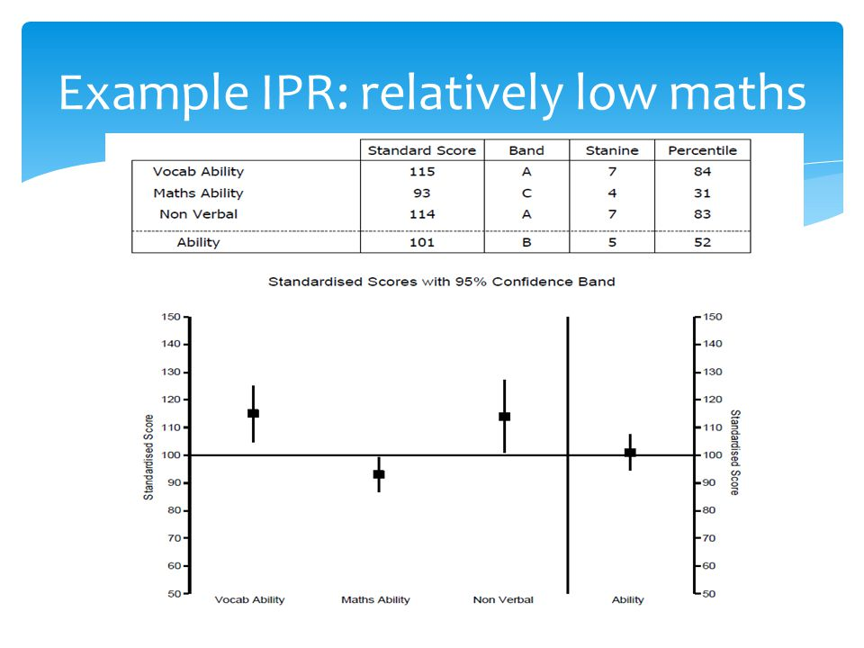 Example IPR: relatively low maths