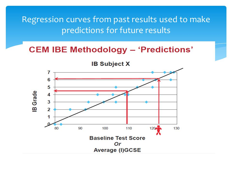 Regression curves from past results used to make predictions for future results