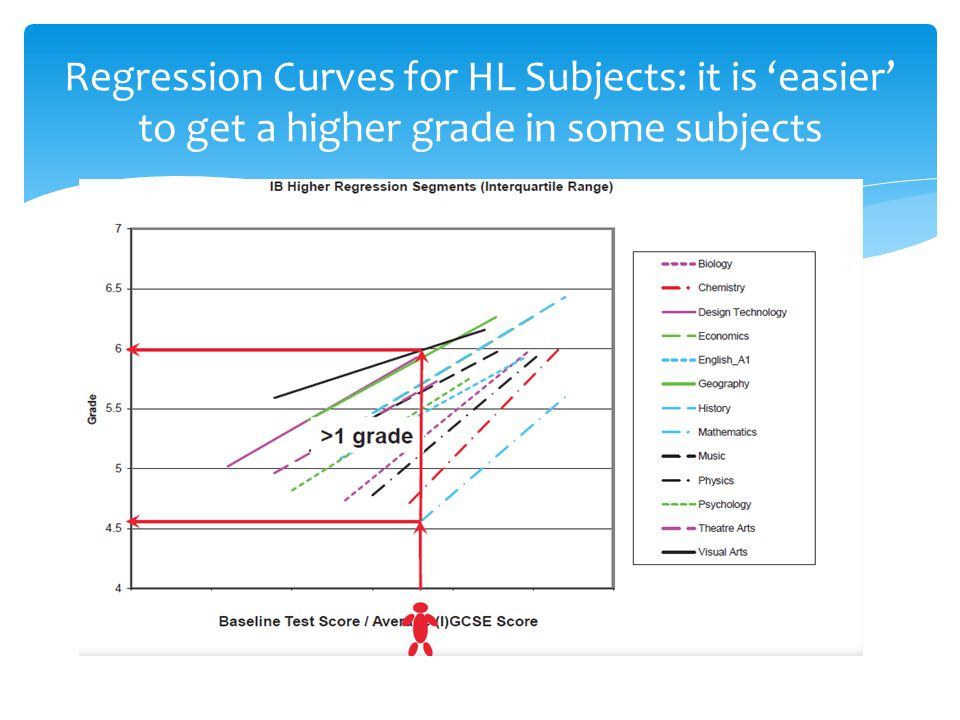 Regression Curves for HL Subjects: it is 'easier' to get a higher grade in some subjects