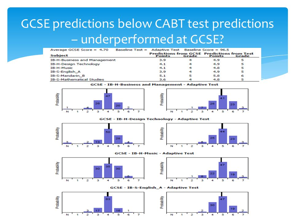 GCSE predictions below CABT test predictions – underperformed at GCSE