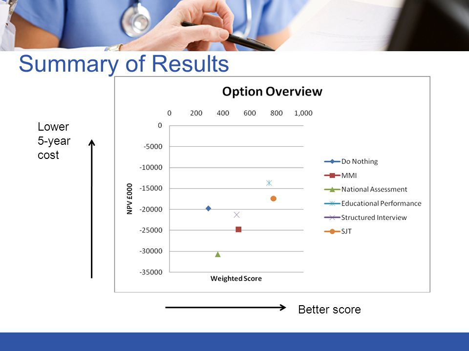 Summary of Results Lower 5-year cost Better score