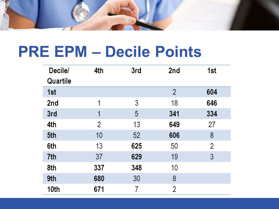 PRE EPM – Decile Points Decile/ Quartile 4th 3rd 2nd 1st 2 604 1 3 18