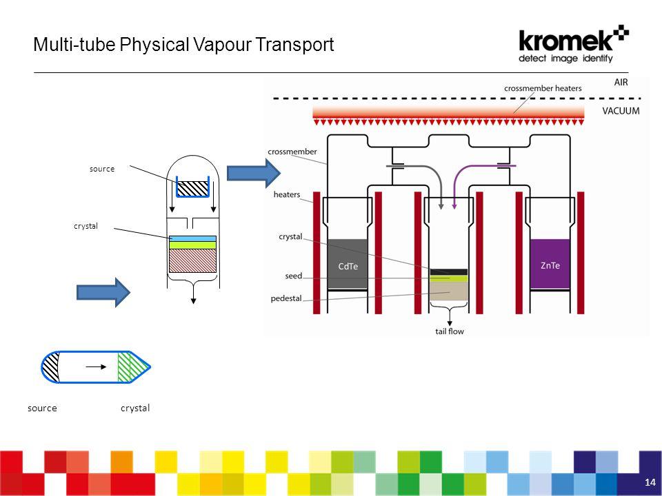 Multi-tube Physical Vapour Transport