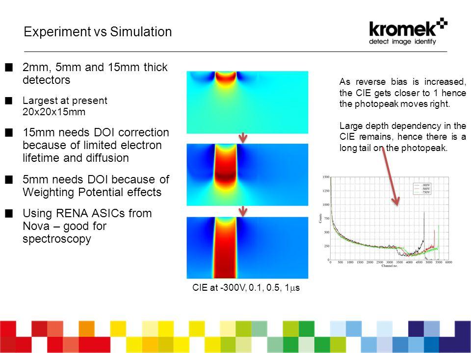 Experiment vs Simulation