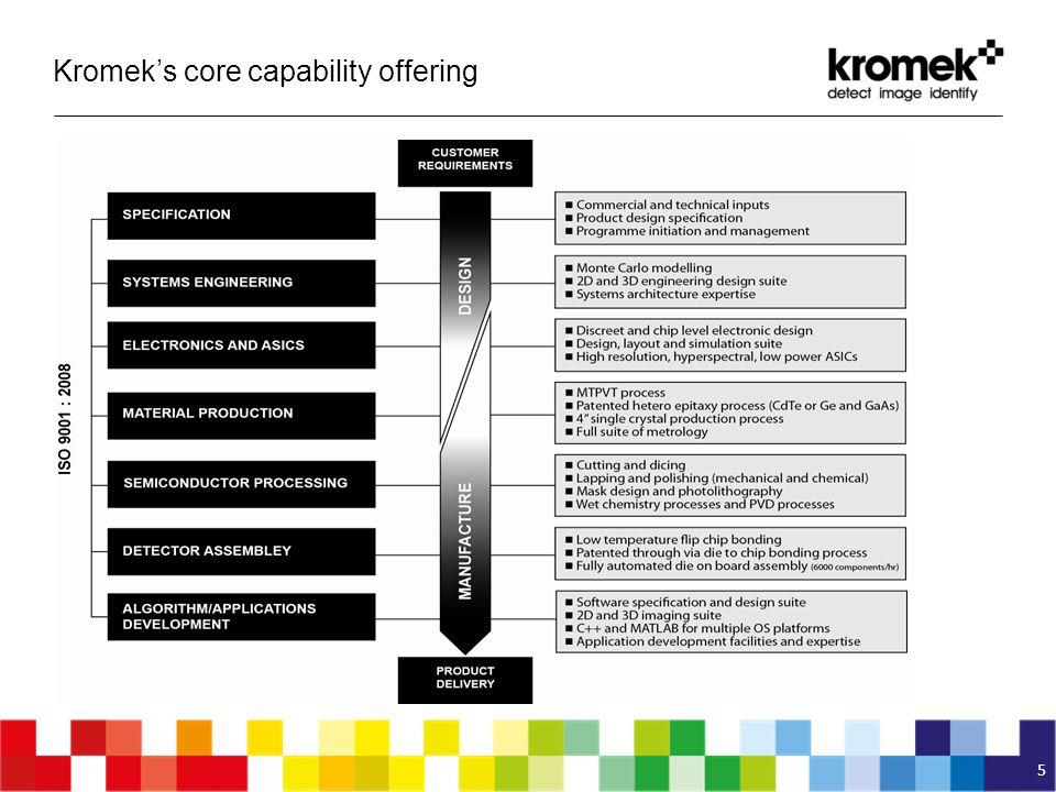 Kromek's core capability offering