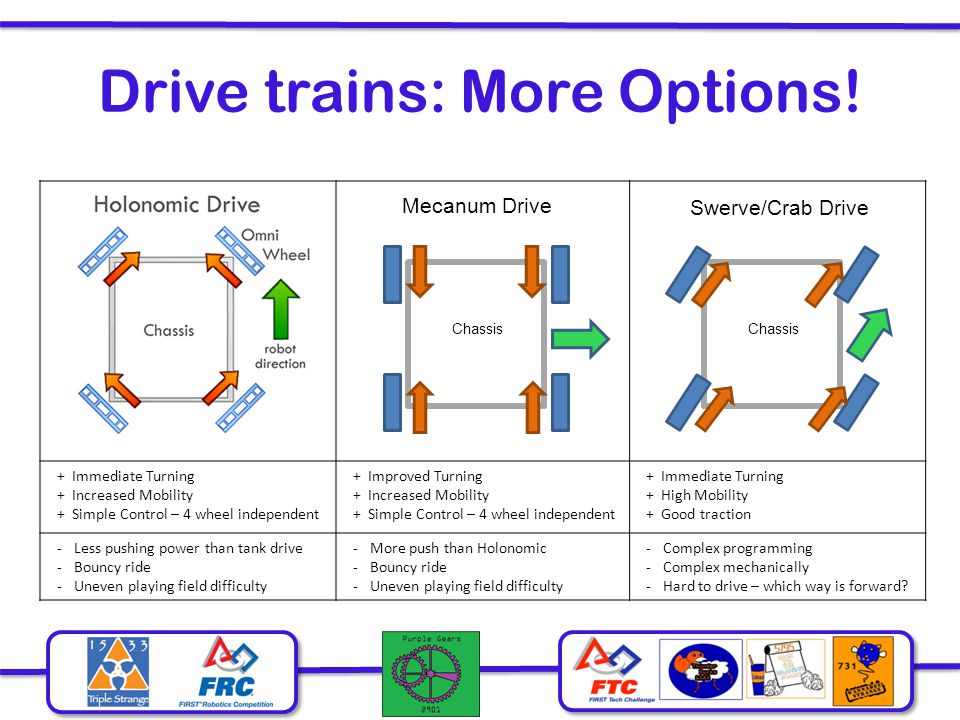 Drive trains: More Options!