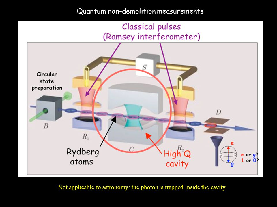 Quantum non-demolition measurements