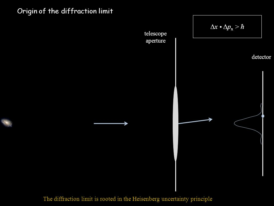 Origin of the diffraction limit