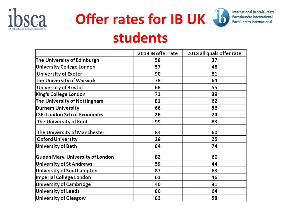 Offer rates for IB UK students