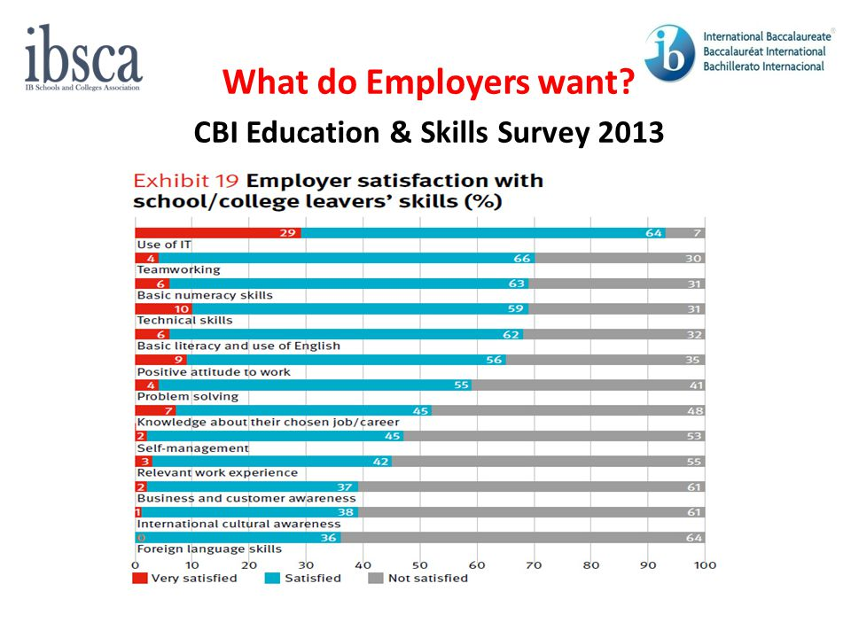 What do Employers want CBI Education & Skills Survey 2013