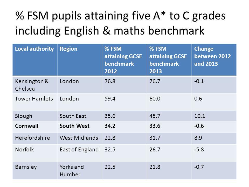 % FSM pupils attaining five A