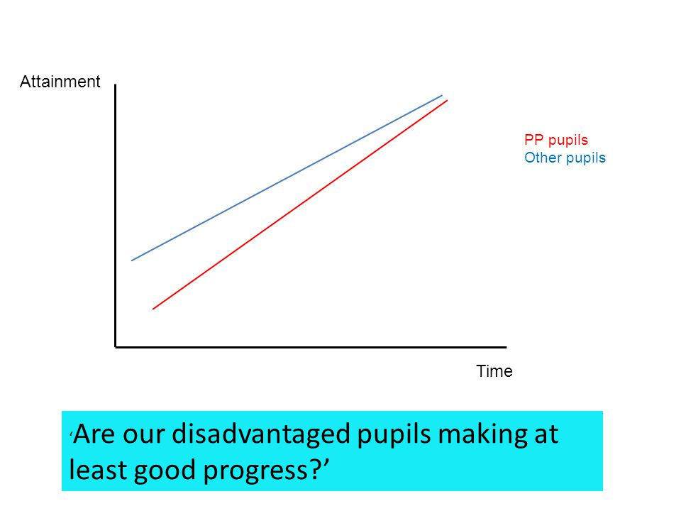 'Are our disadvantaged pupils making at least good progress '