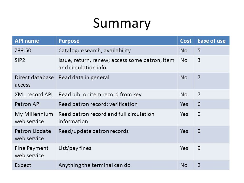 Summary API name Purpose Cost Ease of use Z39.50