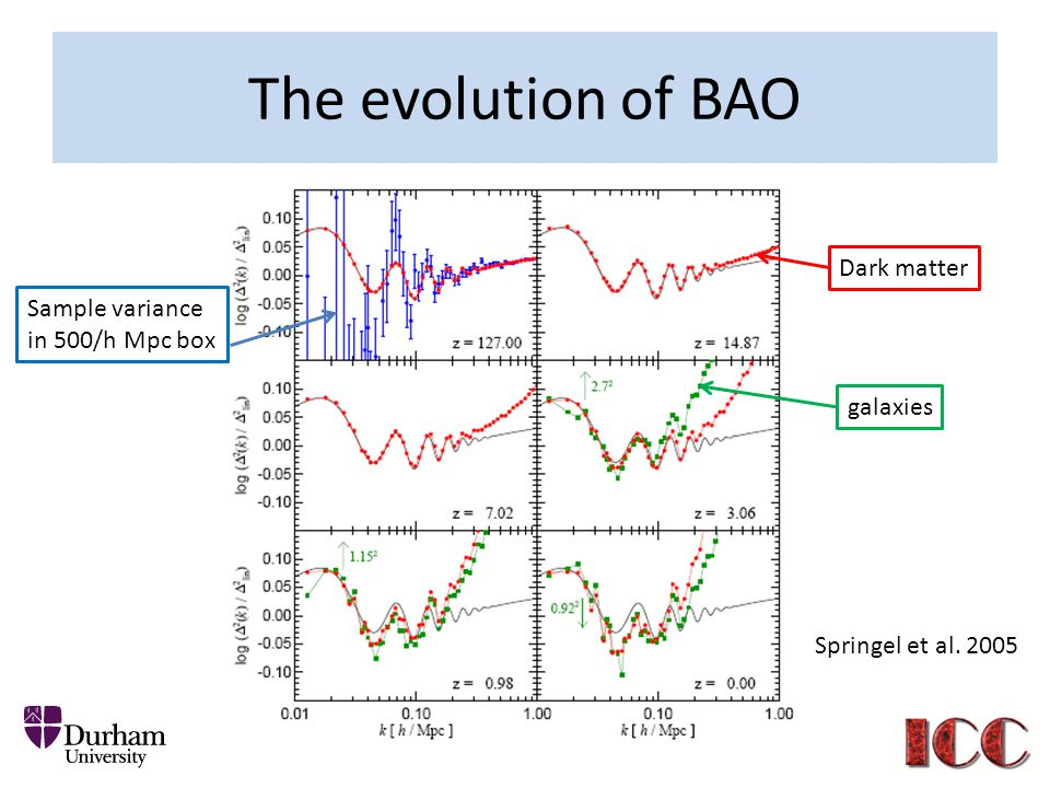 The evolution of BAO Dark matter Sample variance in 500/h Mpc box