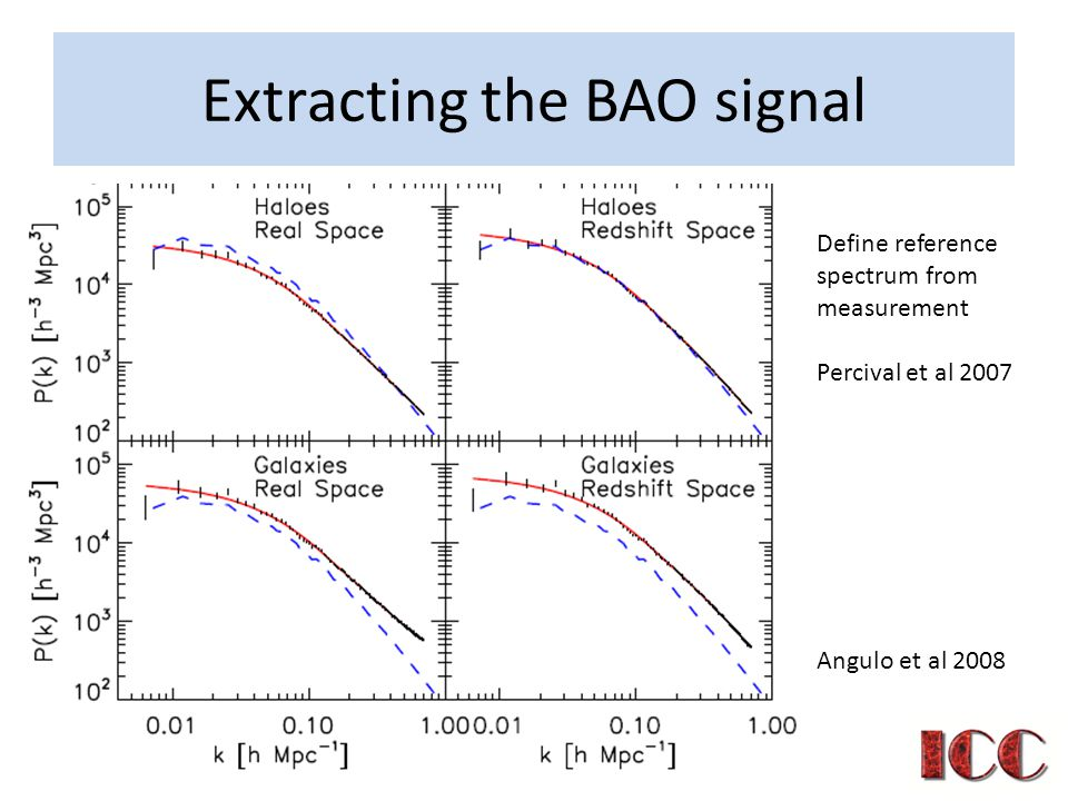 Extracting the BAO signal