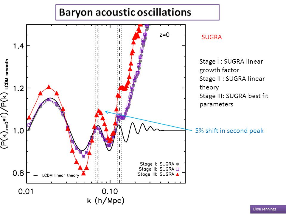 Baryon acoustic oscillations