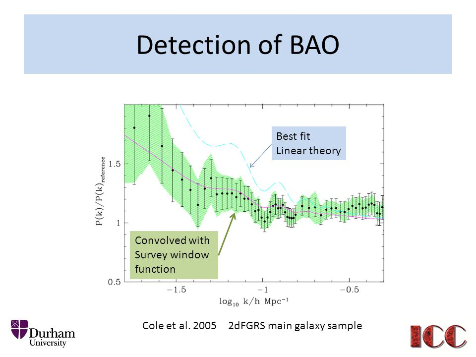 Detection of BAO Best fit Linear theory Convolved with Survey window