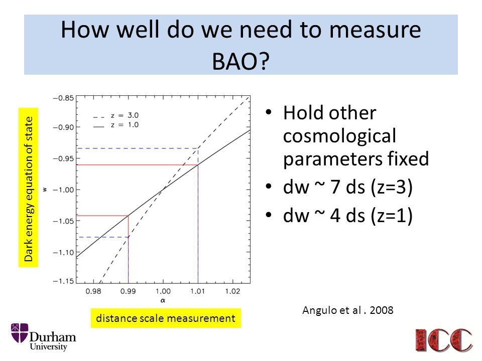 How well do we need to measure BAO