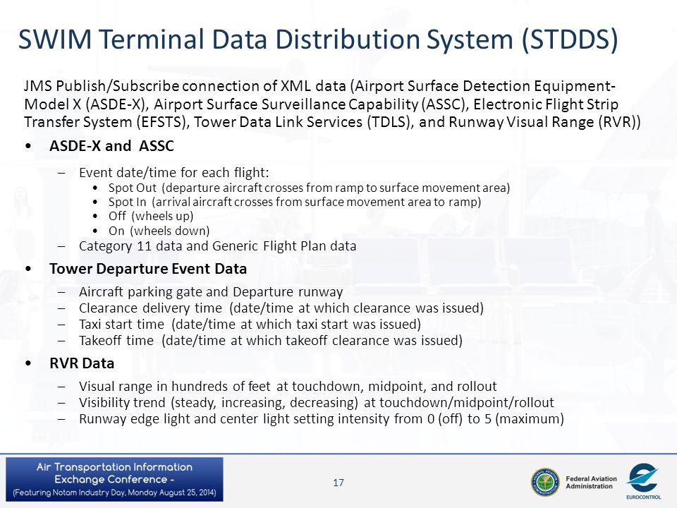 SWIM Terminal Data Distribution System (STDDS)