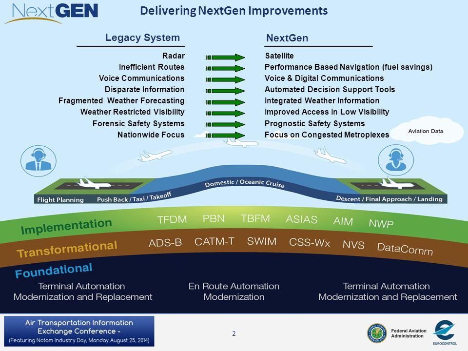 Delivering NextGen Improvements