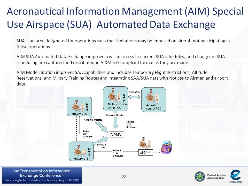 Aeronautical Information Management (AIM) Special Use Airspace (SUA) Automated Data Exchange
