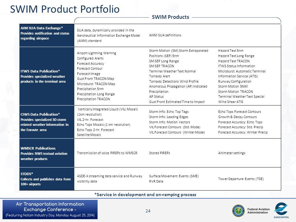 SWIM Product Portfolio