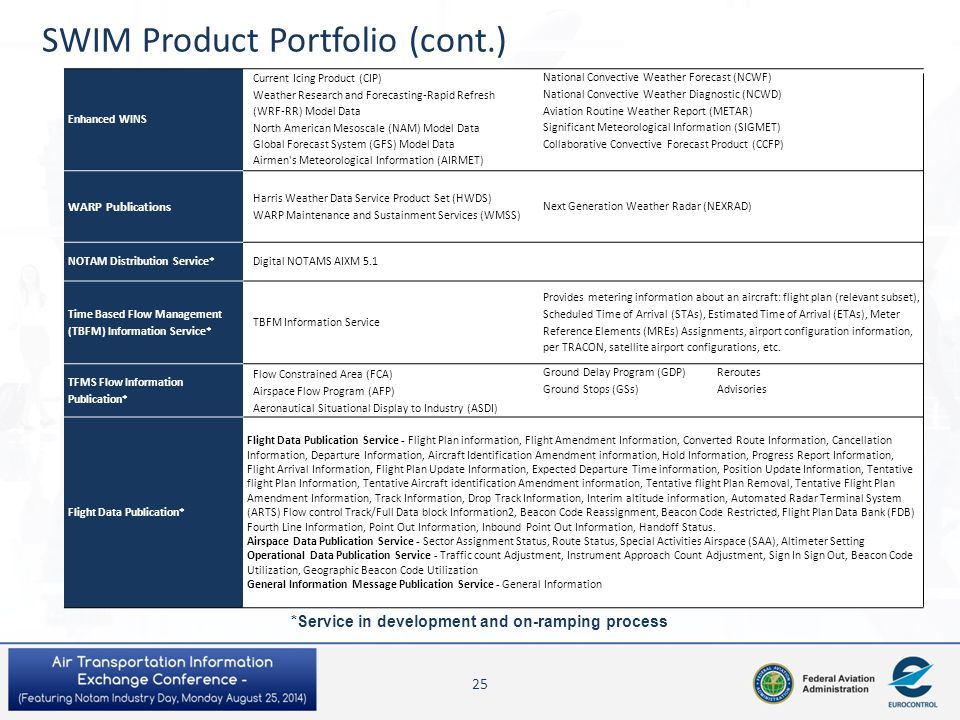 SWIM Product Portfolio (cont.)
