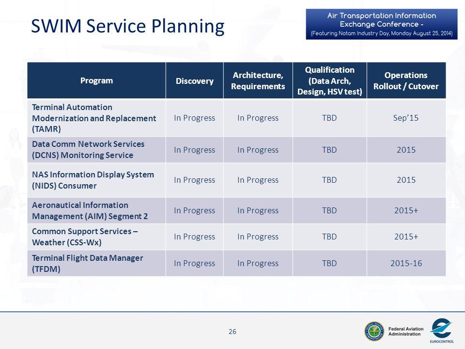 SWIM Service Planning 1 - ITWS Jun 2011 Kickoff Program Discovery