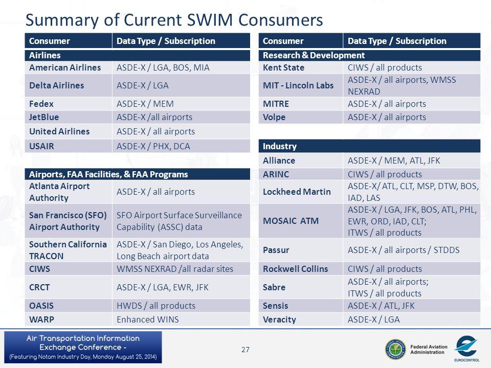 Summary of Current SWIM Consumers