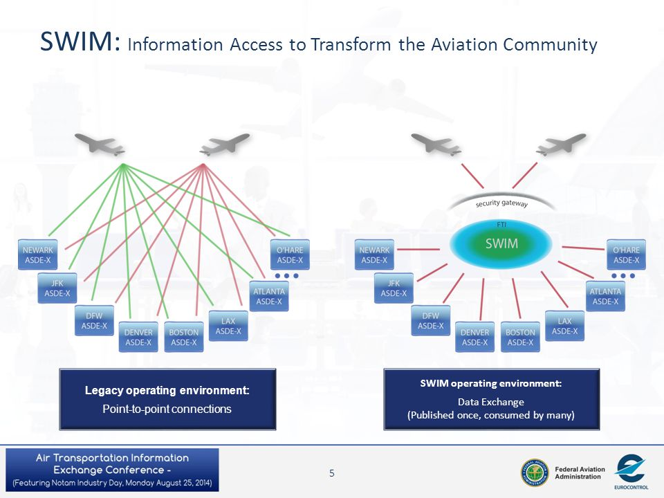 SWIM: Information Access to Transform the Aviation Community