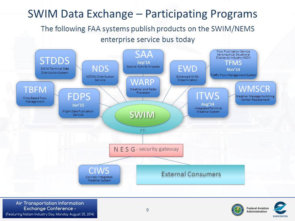 SWIM Data Exchange – Participating Programs