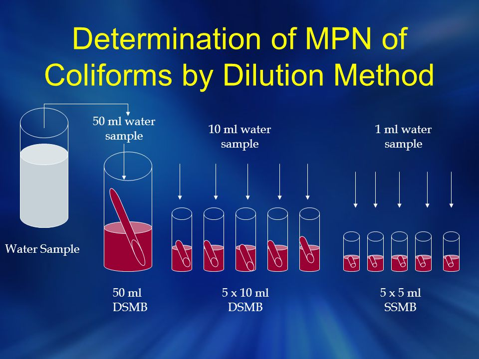 Determination of MPN of Coliforms by Dilution Method